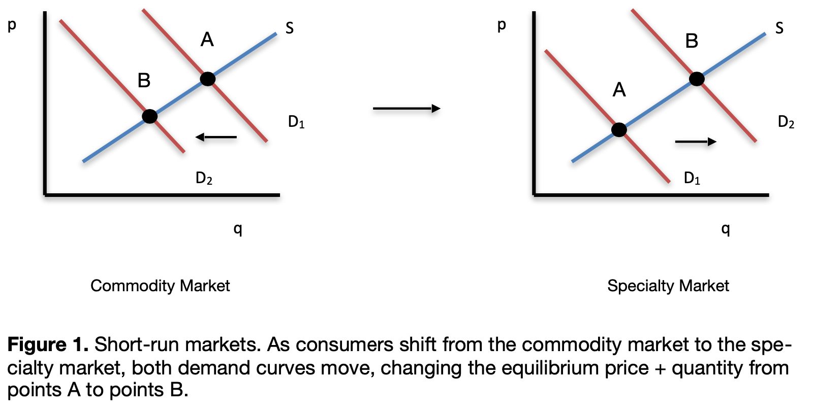 commodity-vs-specialty curves