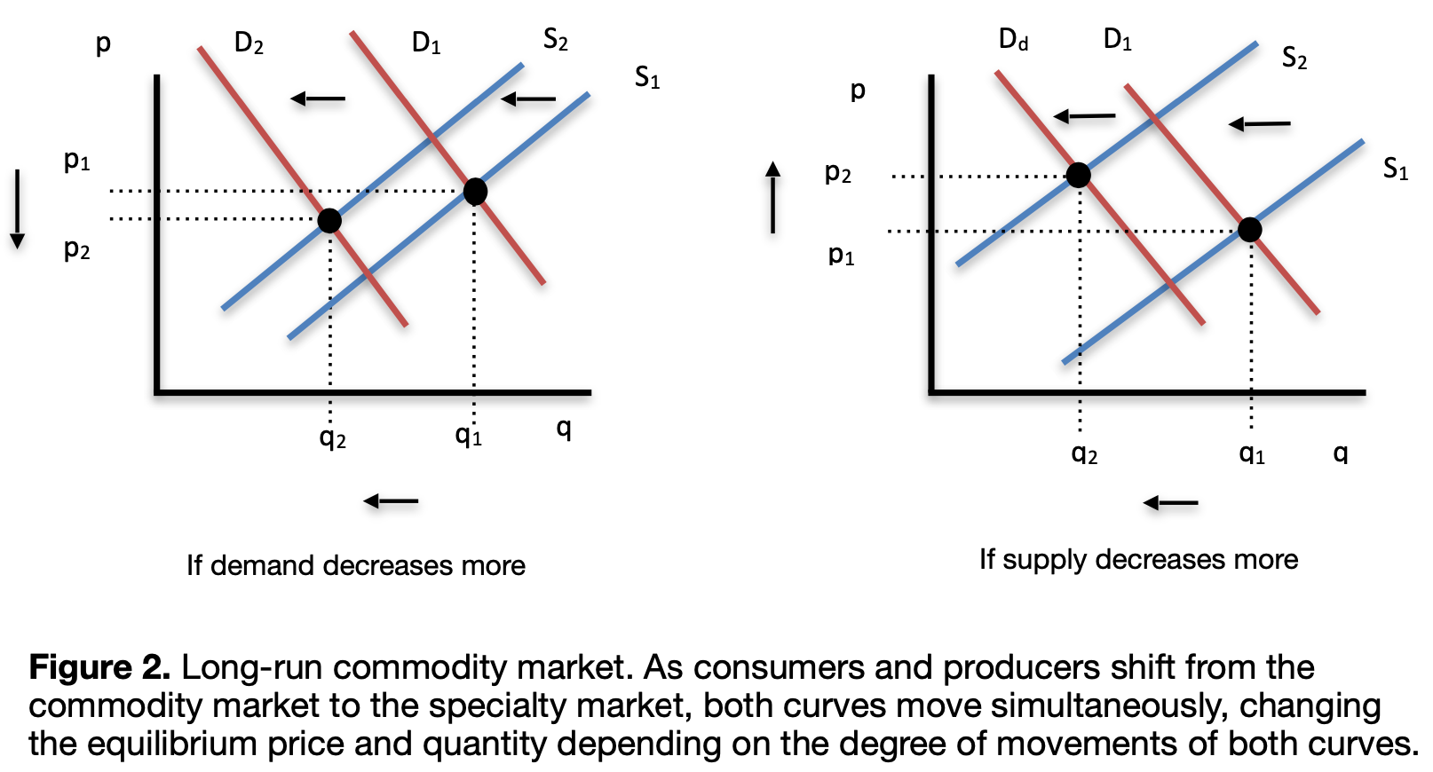 commodity market curves in long-run equilibrium